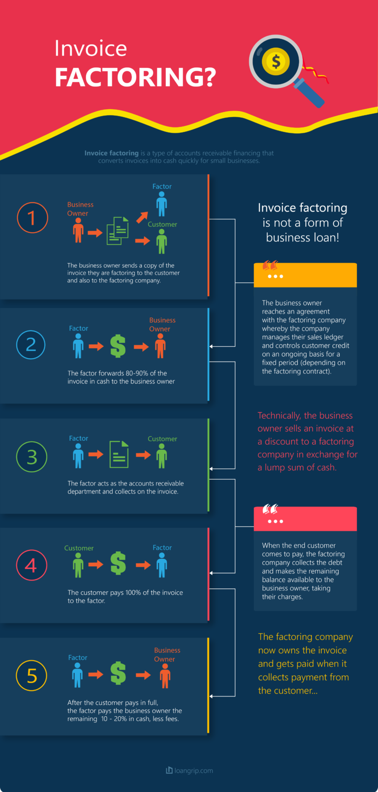 invoice-factoring-business-cash-flow-management-infographics