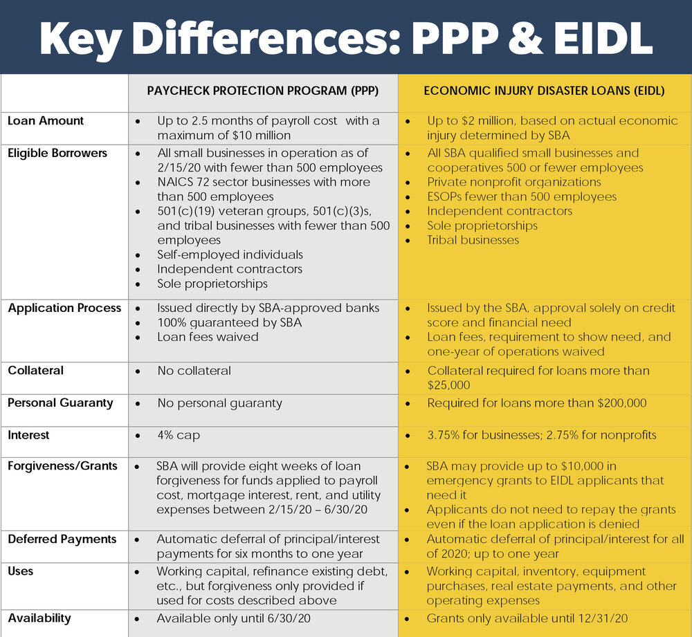 ppp-eidl-forgive-loans-differences