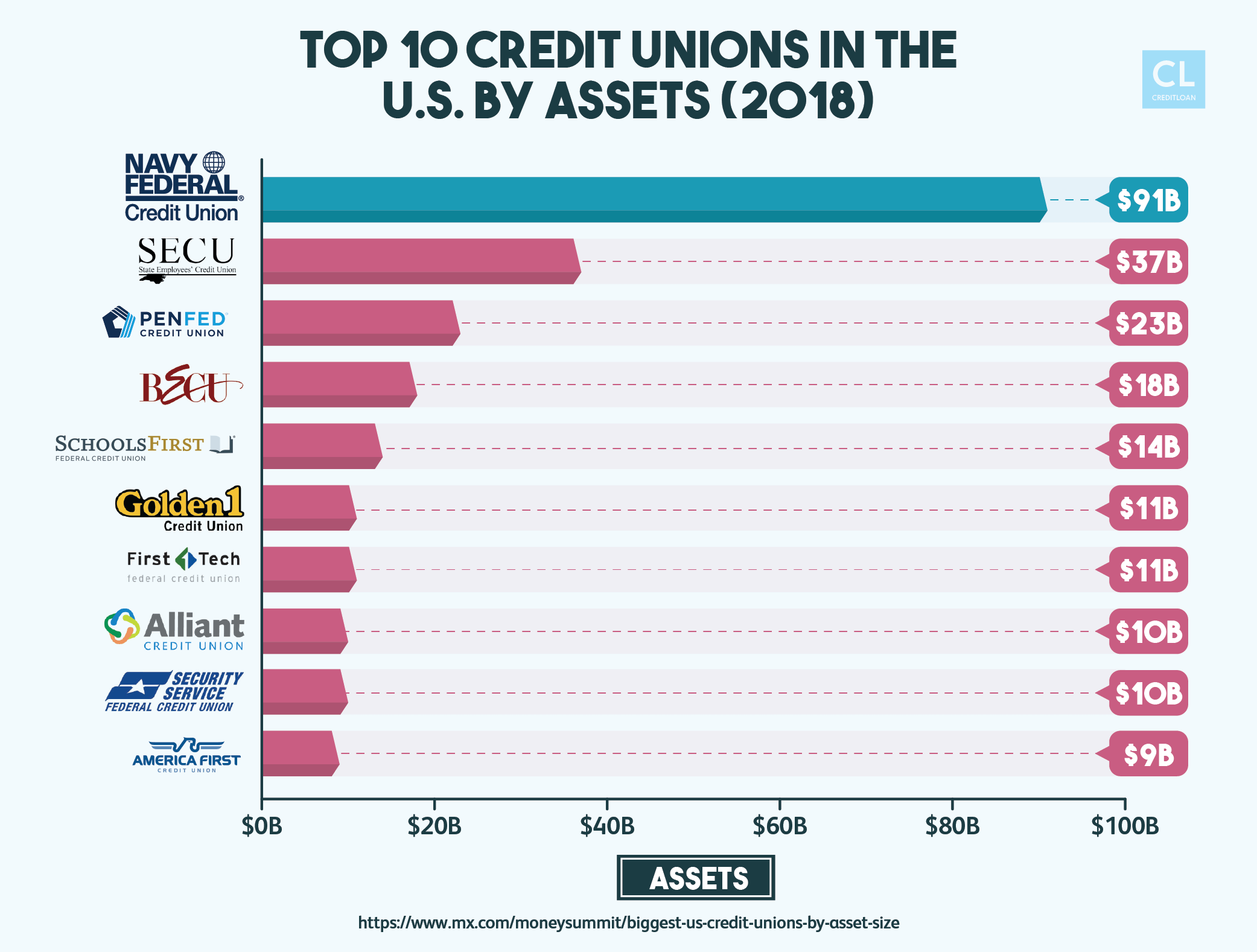 small-business-financial-sources-credit-unions