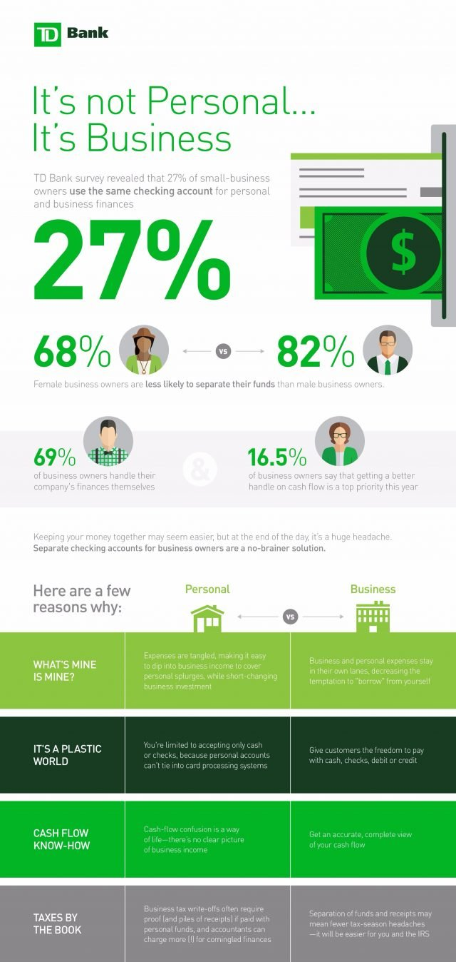 what-is-the-best-bank-for-small-business-checking-accounts-infographics
